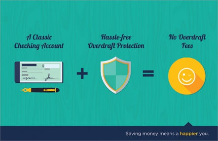 A Classic Checking Account + Hassle-free Overdraft Protection = No overdraft Fees