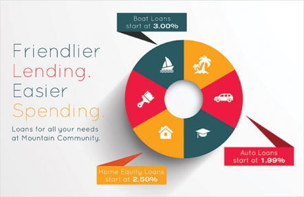 Friendlier Lending. Easier Spending.