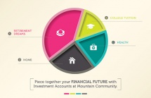 Piece together your financial future with Investment Accounts at Mountain Community.