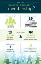 What's in a mountain community membership?